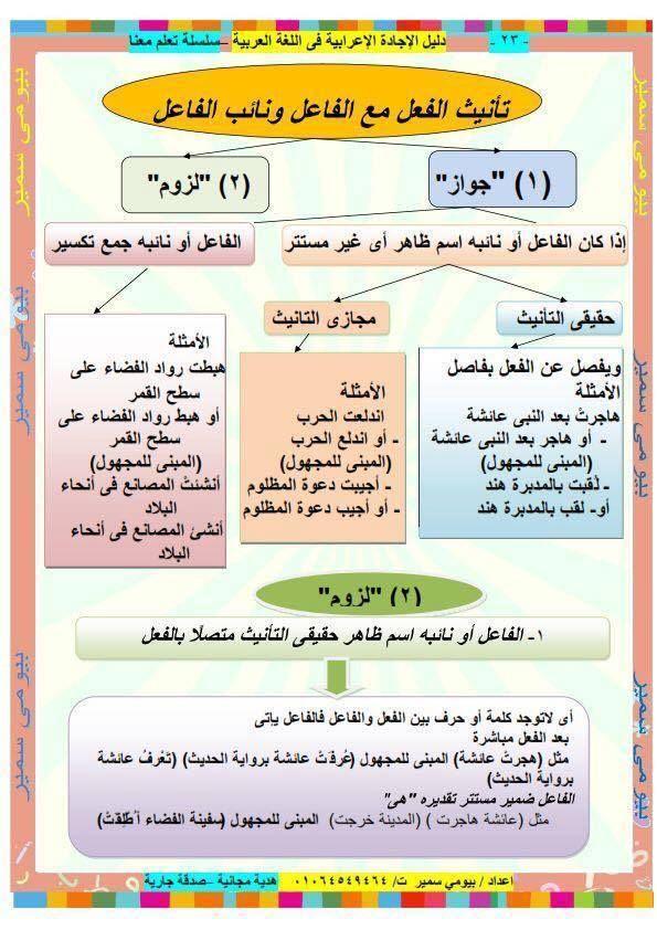 دوسية قواعد اللغة العربية باسلوب رائع للصفوف العليا نبع الأصالة Learning Arabic Learn Arabic Language Arabic Language