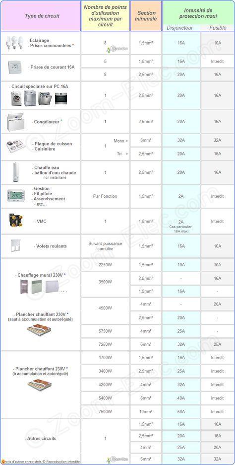 sections de c bles ou fils lectriques par type d 39 utilisation norme nf c 15 100 amendement 4 ou. Black Bedroom Furniture Sets. Home Design Ideas