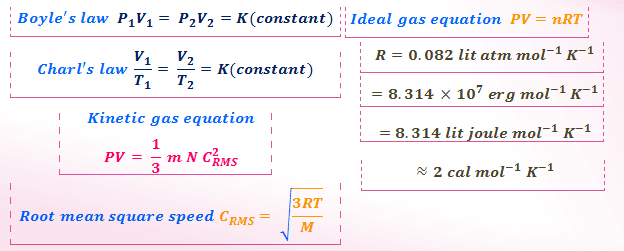 Ideal Gas Law Problems And Solutions Boyle S Low Charl S Low Combination Of Boyle S Low And Charl S Low I Ideal Gas Law Problem And Solution Kinetic Theory