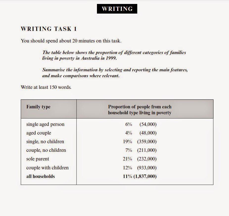 Ielts Writing Task 1 Pdf