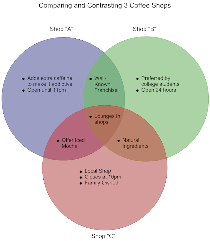 Venn Diagram Example Comparing Coffee Shops Venn Diagram