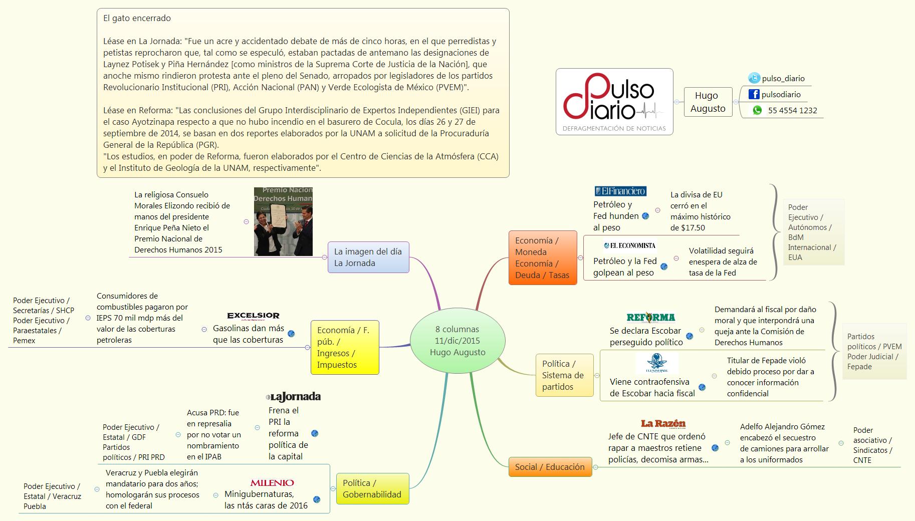 8 columnas 11/dic/2015 Hugo Augusto - Hugo_Augusto - XMind: The Most ...