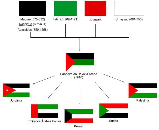 Islamic States Medical School Inspiration Flags Of The World Historical Flags