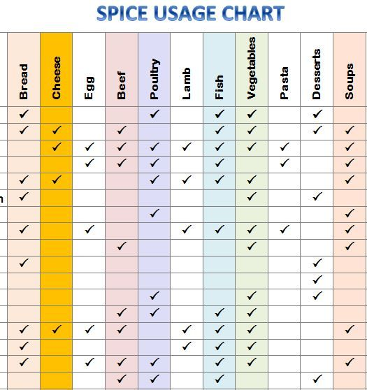 Spice Usage Chart An Organized Home Pinterest