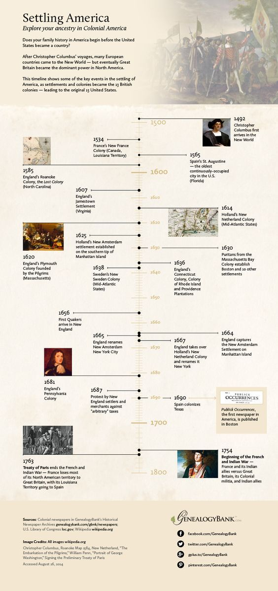 Photo of Early American Colonial History Timeline Infographic