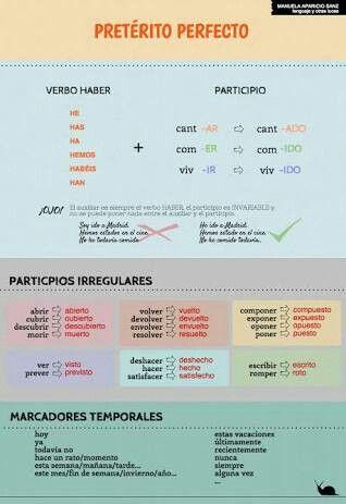 Pretérito Perfecto Compuesto Y Sus Marcadores De Tiempo Aprender Espanhol Gramática Espanhola Espanhol