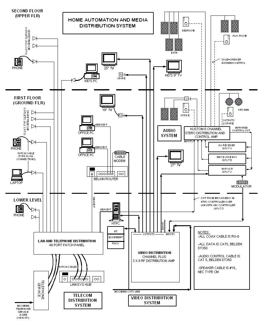 hight resolution of structured cabling and media distribution diagram