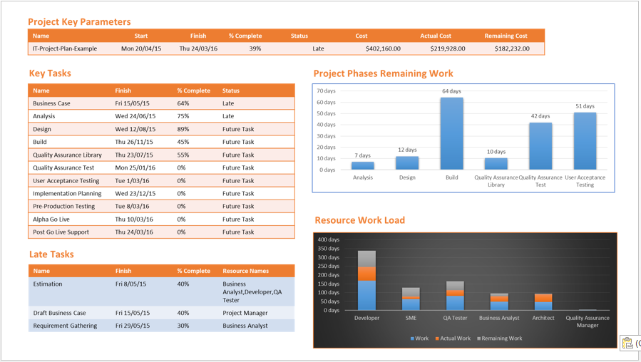 One Page Ms Project Report  Pm    Project Management
