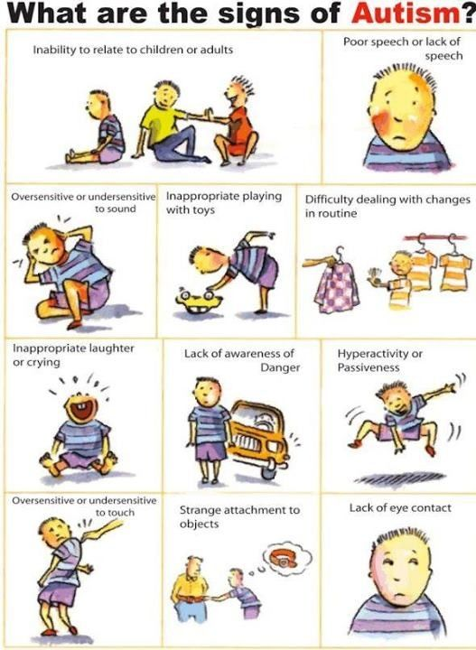 What are the symptoms for autism spectrum disorder