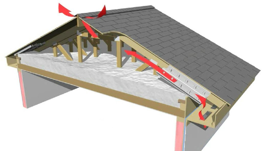 One Of The Things We Look For Is Proper Ventilation Of Your Roof Which In Turns Not Only Extends Your Roof Life B Pinturas En Acuarela Paisajes Tejado Paisajes