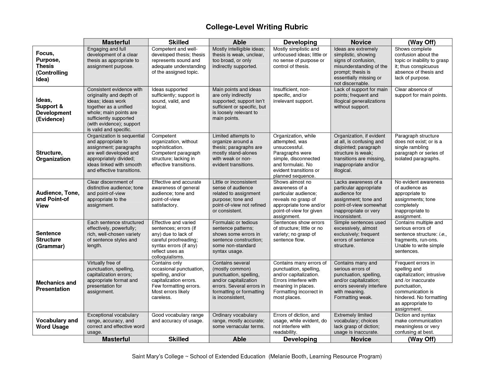 General College Level Writing Rubric From St Mary S