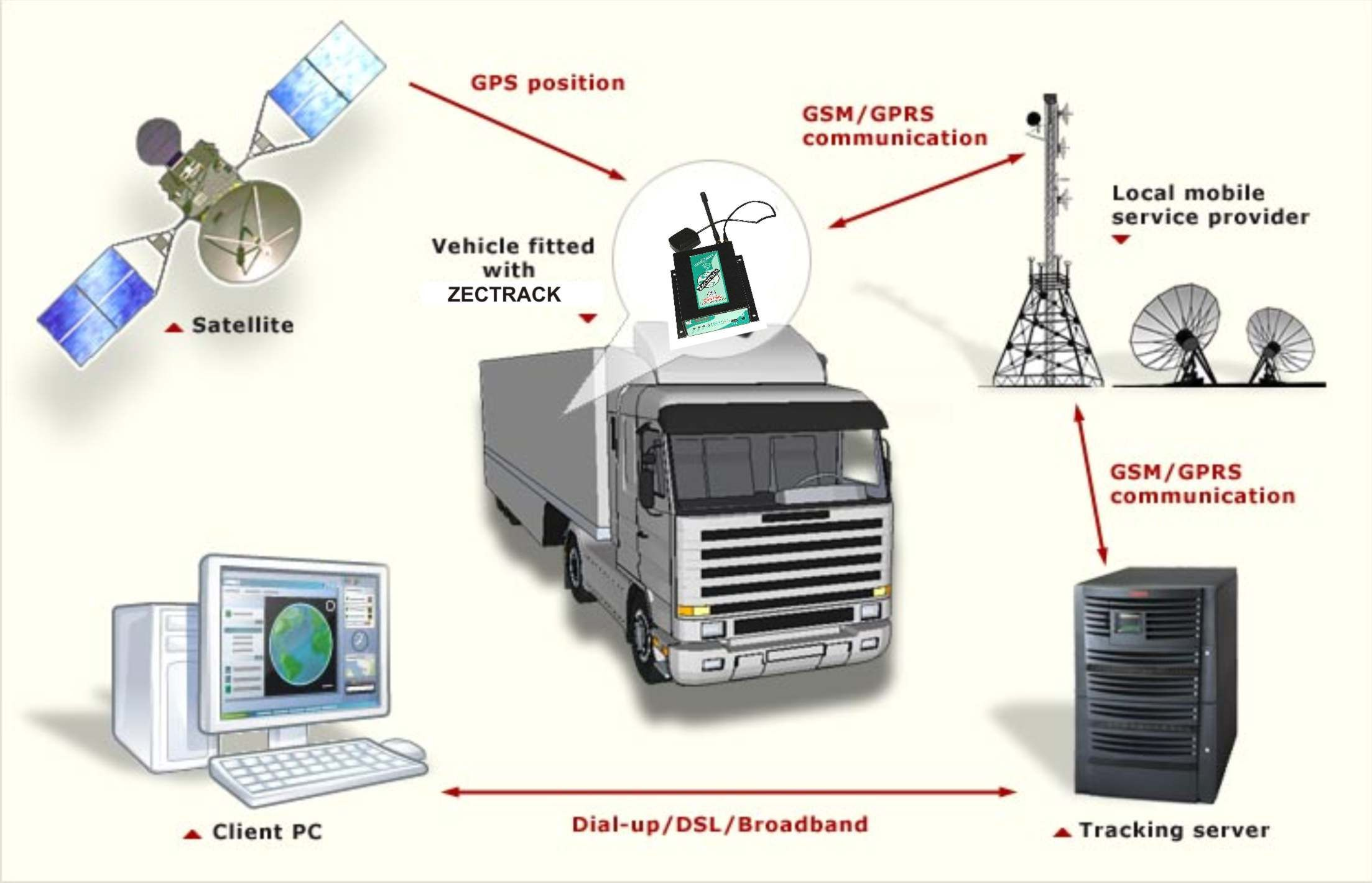 sms based tracking system Gps & gsm based vehicle tracking and security system using tracking and locking system installed in the vehicle sms messages with alternative numeric or.