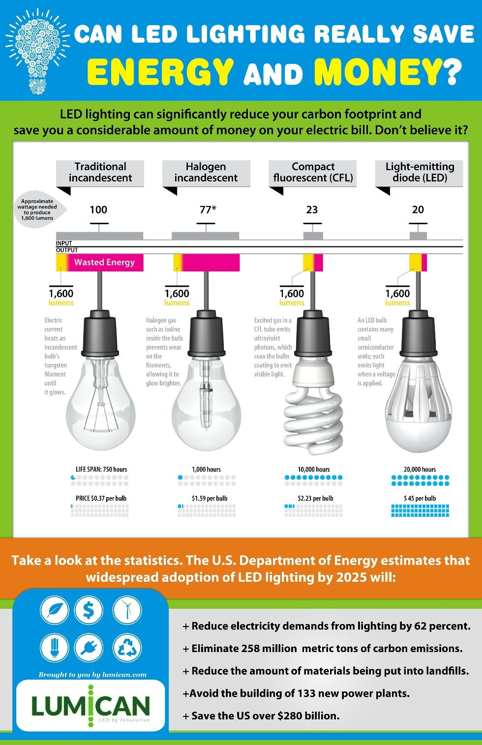 Led lighting saving energy and money saving money for Energy conservation facts