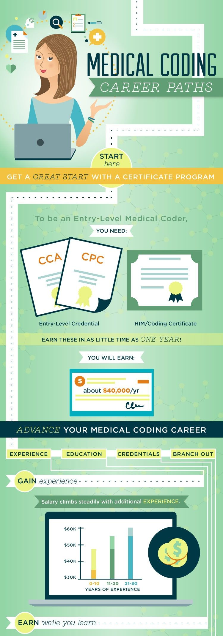 Medical Billing & Coding Careers  With a certificate in