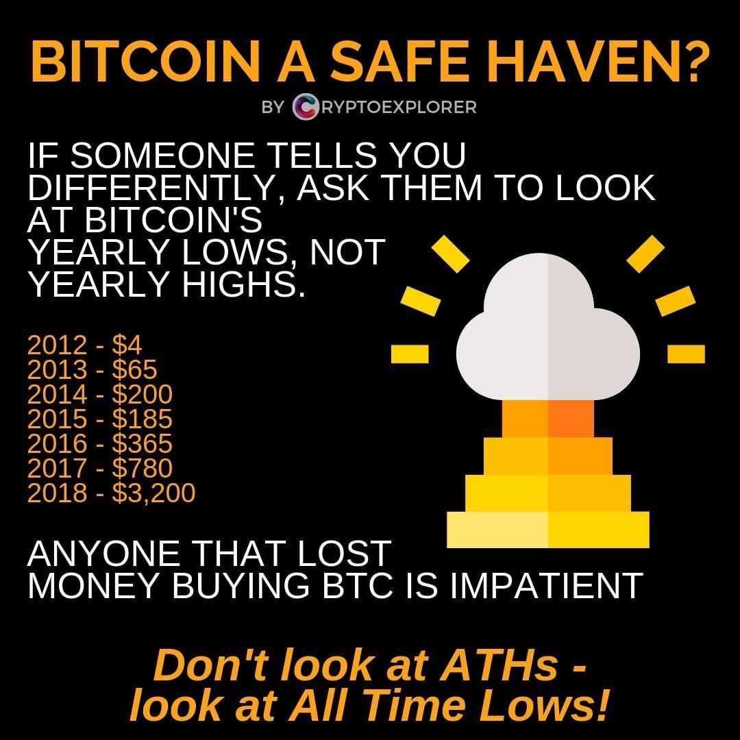 Am besten lernen tag trading crypto