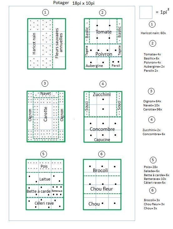 Fabuleux Plan de petit potager … | Pinteres… ZA78