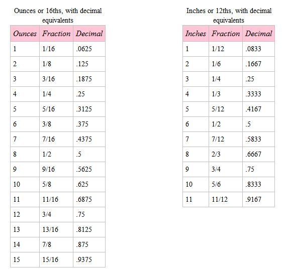 Fraction To Decimal Conversion Chart  Function