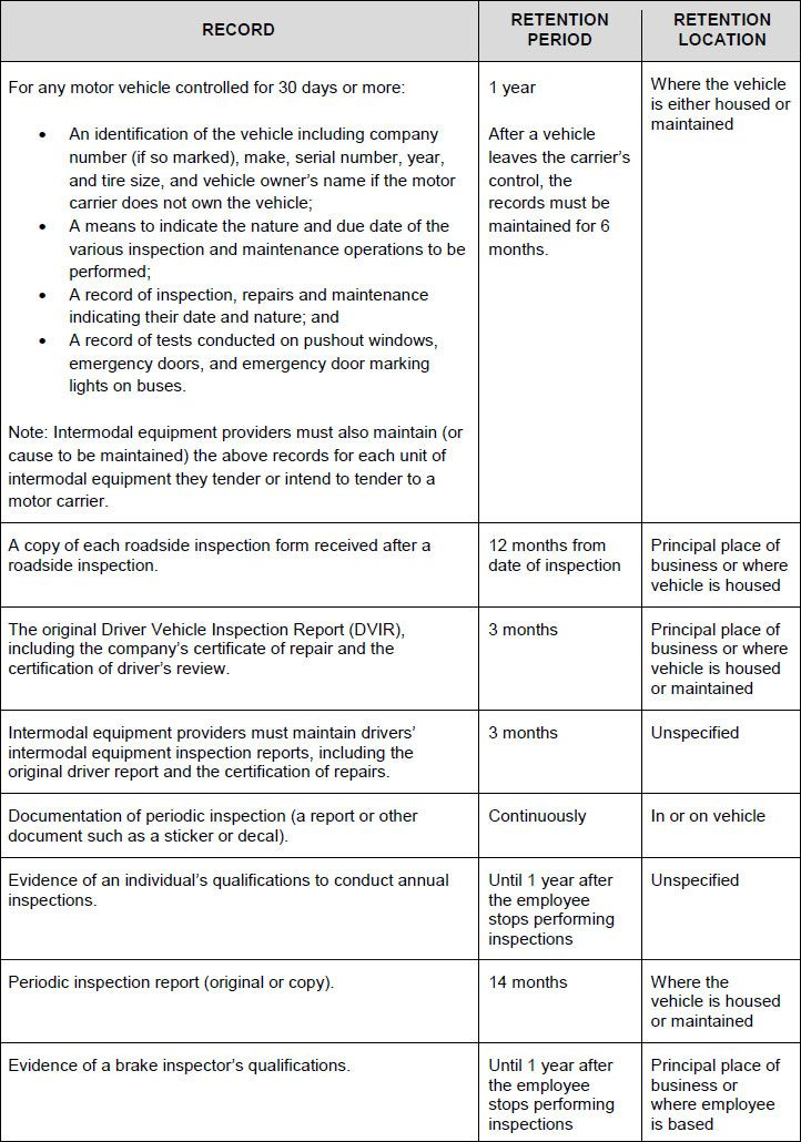 Summary of the records that must be maintained under the rules in - vehicle inspection form