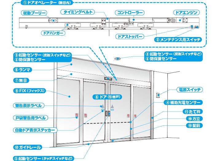 自動ドアの仕組み 自動ドアとは ナブコ自動ドア 自動ドア ドア 仕組み