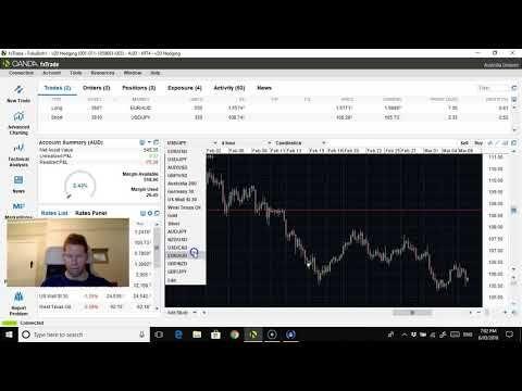 Slow week in market forex