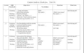 تحليل محتوى اللغة الانجليزية فصلين للصف الثاني الاساسي Blog Posts Blog Post
