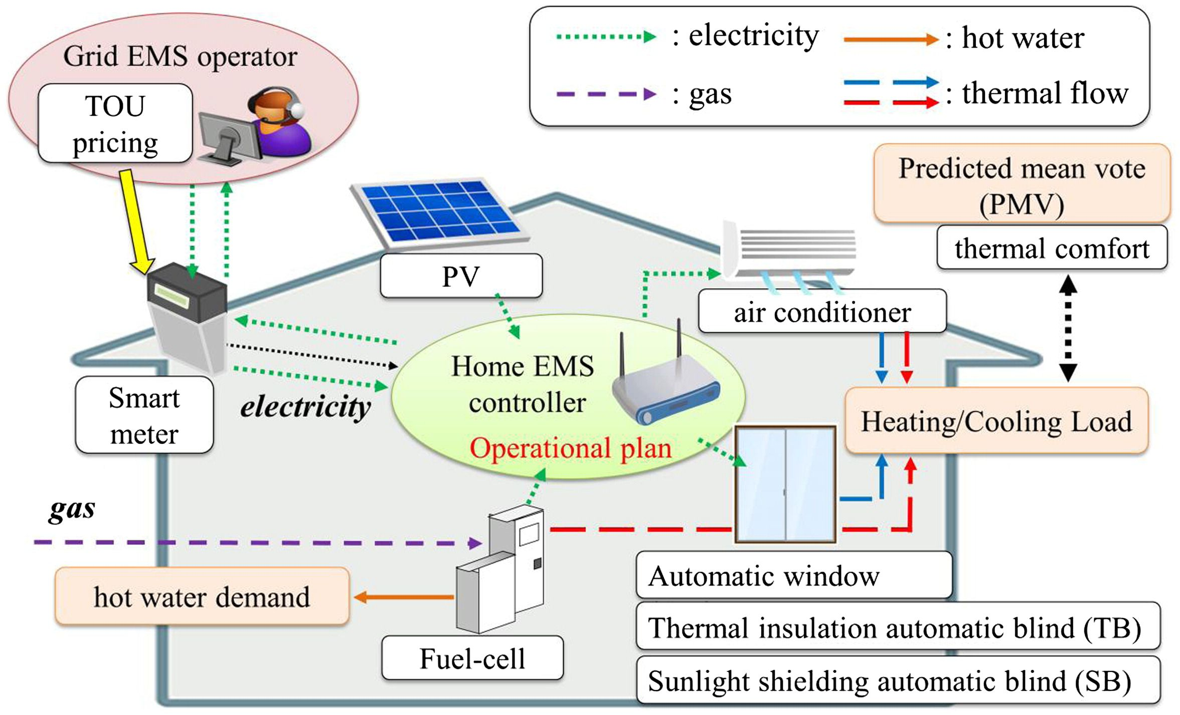 Evaluation Of Coordinated Energymanagement System For Grid And