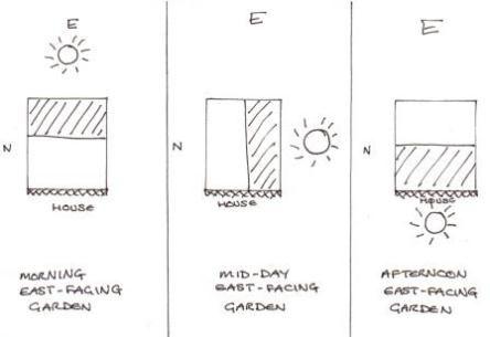 garden design tips for east facing gardens | East facing ...