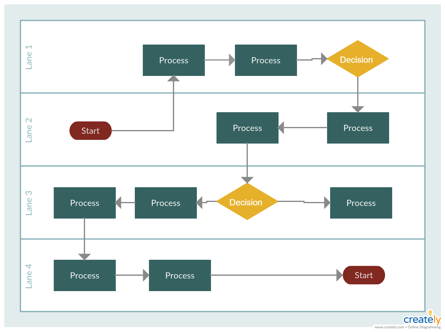 Swimlane Diagrams Visually Distinguishes Job Sharing And Responsibilities For Sub Processes Of A Business Process You Can Edi Process Flow Flow Chart Tutorial