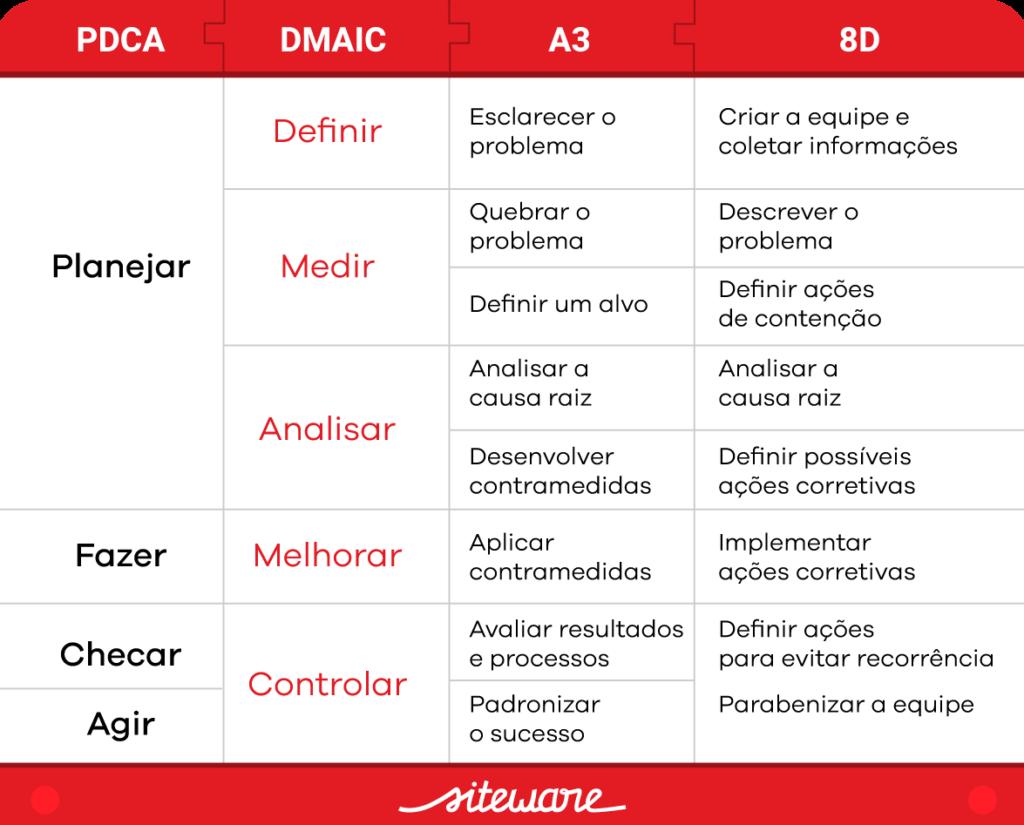O que é DMAIC: aprenda como utilizar esta metodolo...