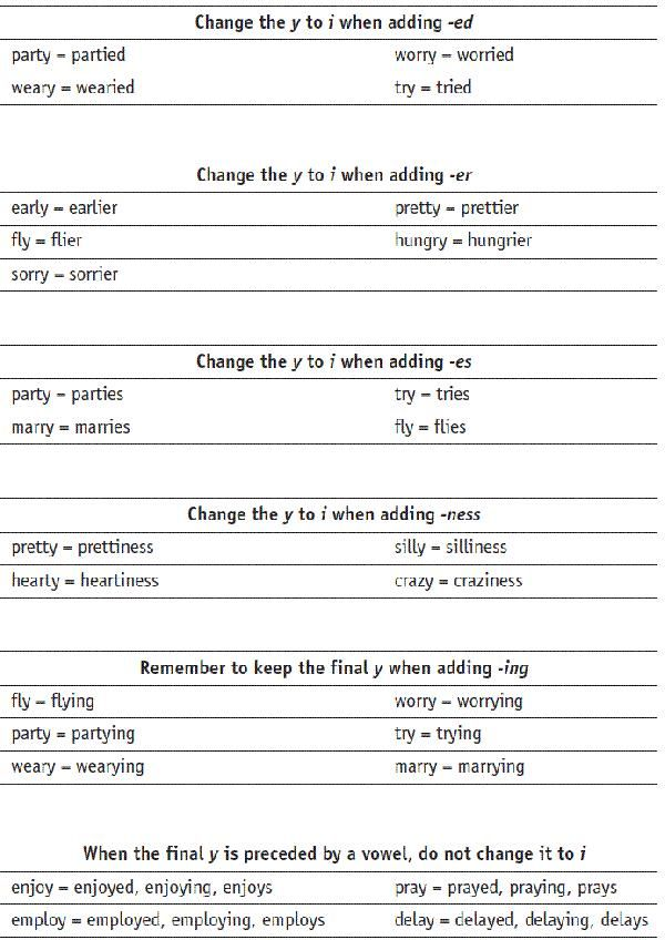 Rules For Adding Suffixes Worksheets Yahoo Image Search Results