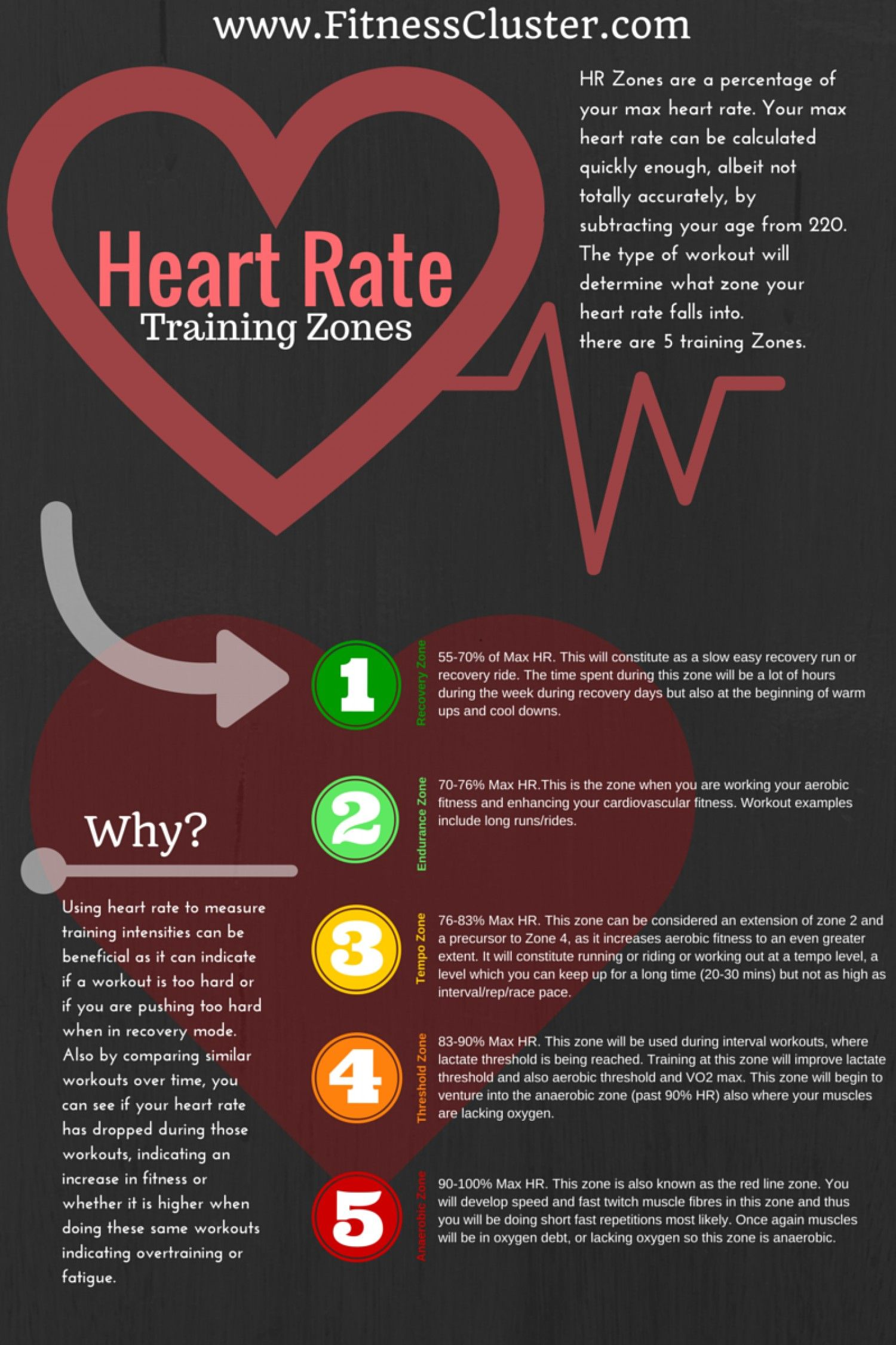Heart Rate Training Zones Infographic | Heart rate ...