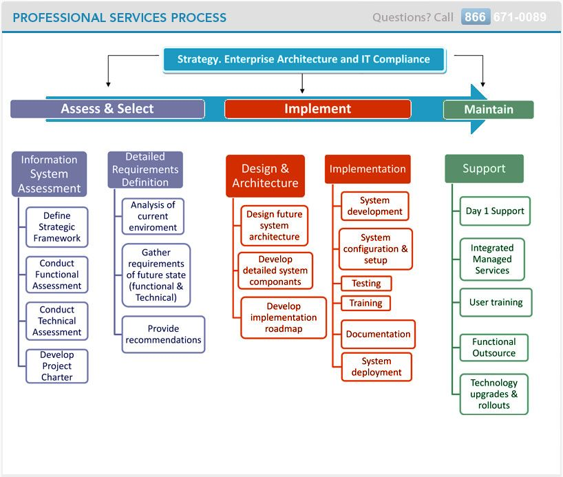 professional services proposal template free Google