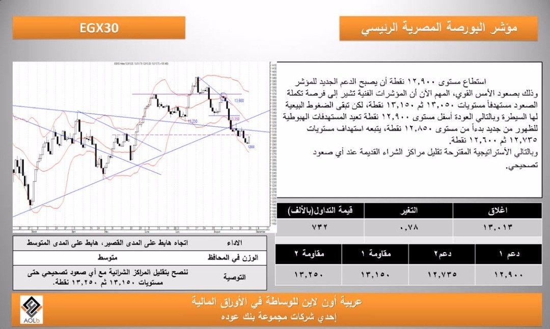 البورصة المصرية تقرير التحليل الفنى من شركة عربية اون لاين ليوم الثلاثاء 29 8 2017 Instagram Posts Instagram Online