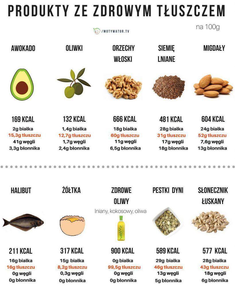 Co jeść i pić żeby schudnąć z brzucha