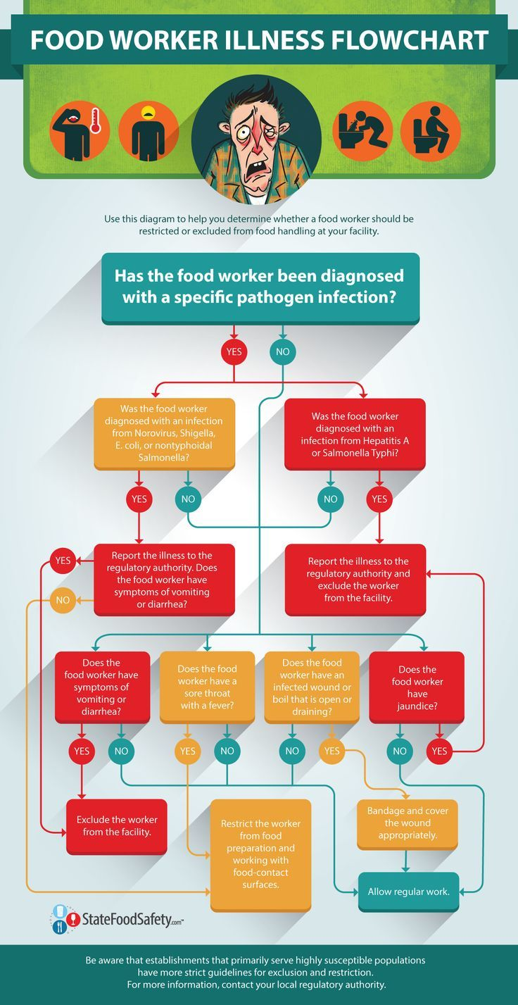 Food Inspiration The Food Worker Illness Flowchart