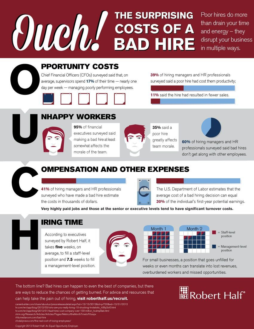 OUCH! The surprising costs of a bad hire Reasons why it
