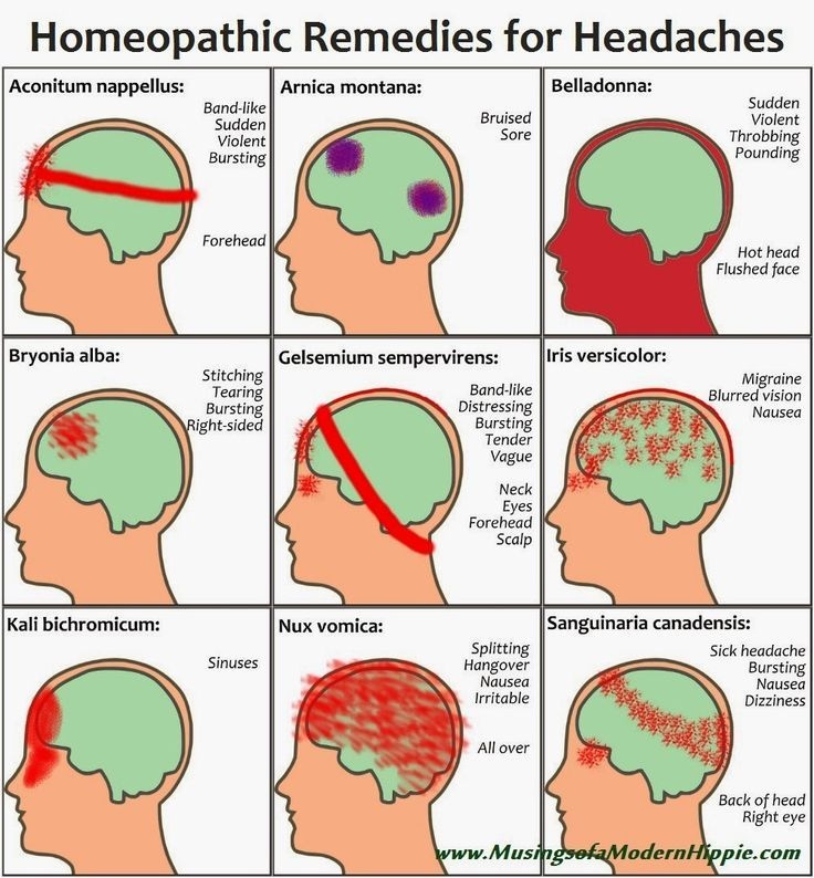 Natural Homeopathic Remedies