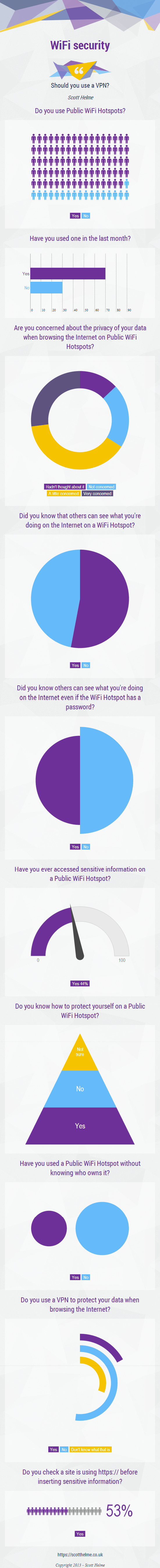 The results of my survey of 100 people regarding WiFi Security.