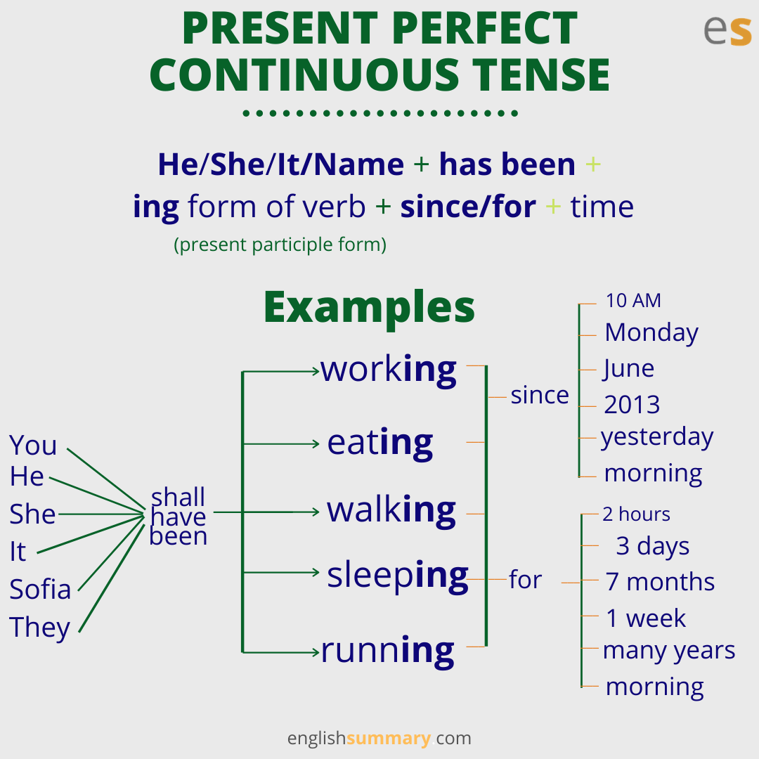 In Past Perfect Continuous Tense We Use Will Have Been