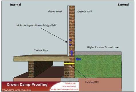 Dpc Damp Proof Course Damp Pinterest Basements