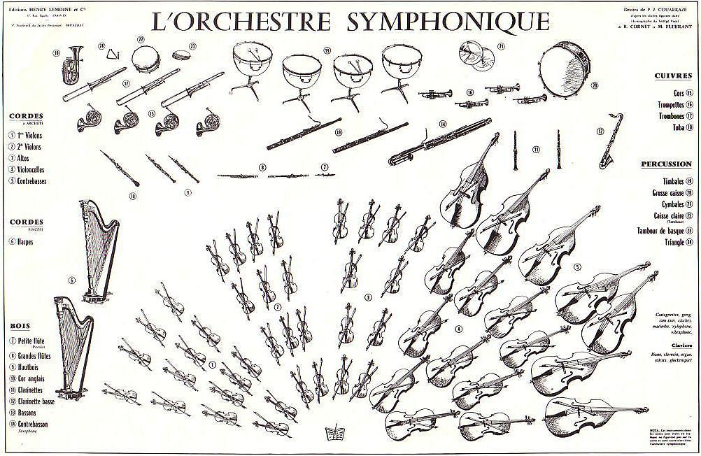 Orchestre symphonique instruments de musique pinterest - Photo d instrument de musique ...