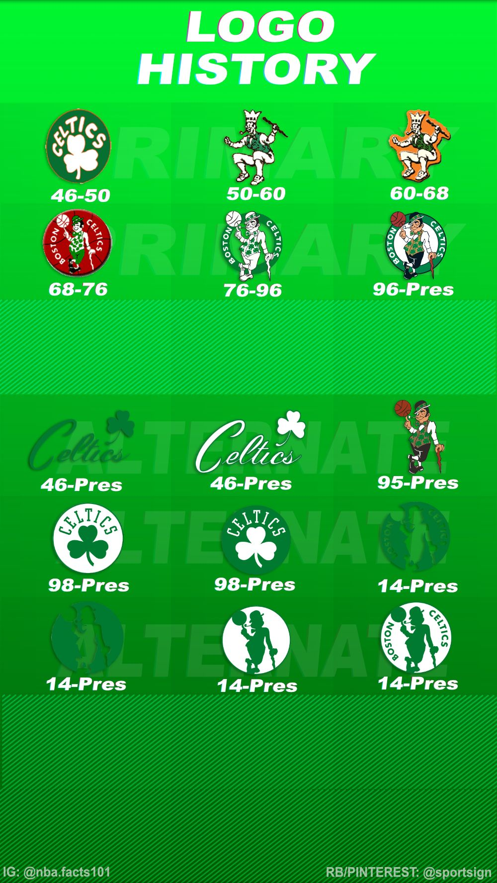 History of the NBA Team Boston Celtics in 2020 Boston