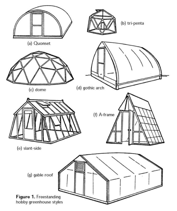 When Deciding On The Quantity Of Greenhouse Roofing Material Such As