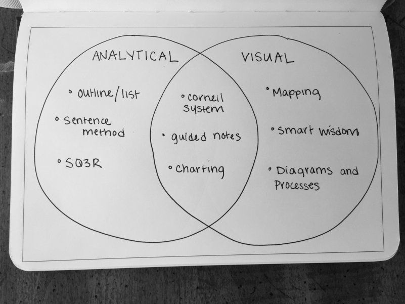 Venn Diagram Note Taking Example Notes Pinterest Note And Venn