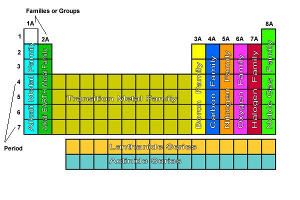 groups \ periods- A group is a column on the periodic table - new periodic table aufbau