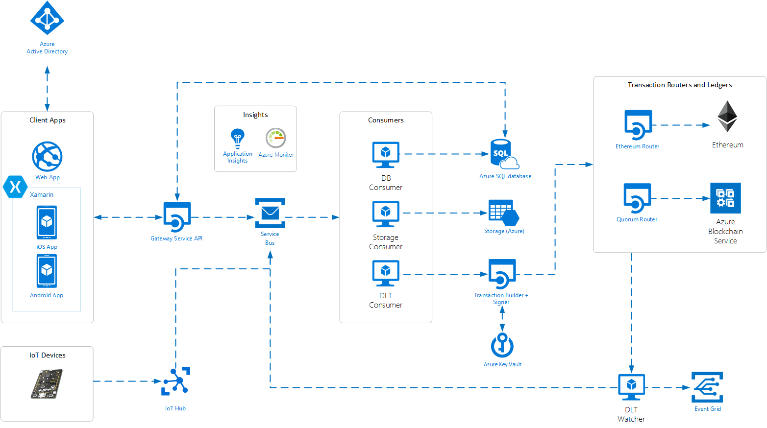 Azure Blockchain Workbench Architecture Microsoft Docs Blockchain Cloud Computing Platform Azure