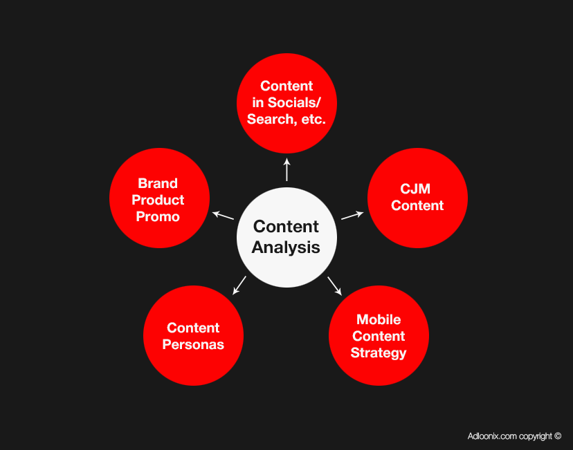 Content Analysis By Adloonix Com Content Analysis Market Research Marketing