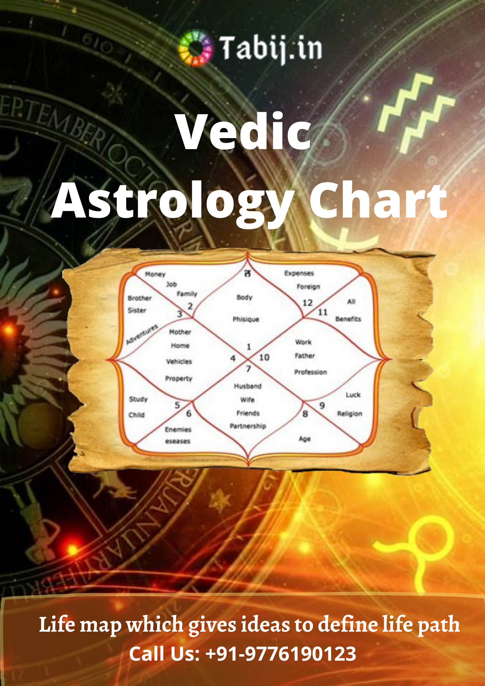 Learn about Vedic astrology chart with your birth chart   Vedic ...