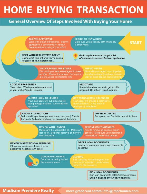 Madison Premiere Realty Infographic Home Buying Process Madison Premiere Realty Home Buying Process Home Buying Buying First Home