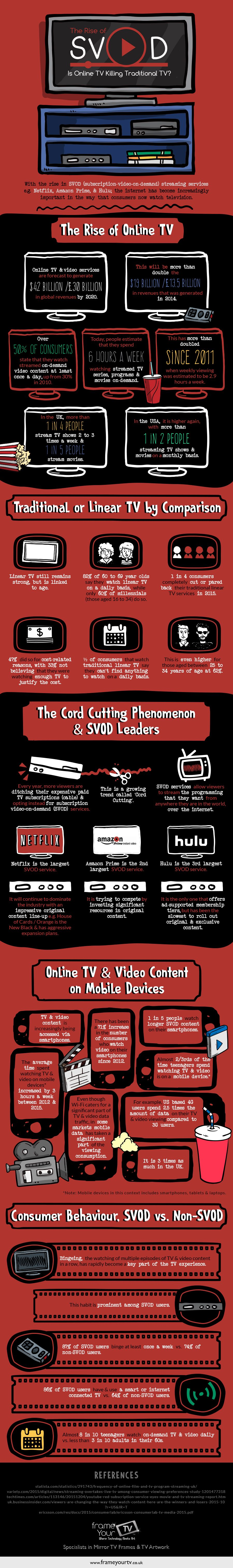 Is Online TV Killing Traditional TV? #Infographic